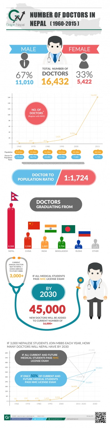NUMBER OF DOCTORS IN NEPAL