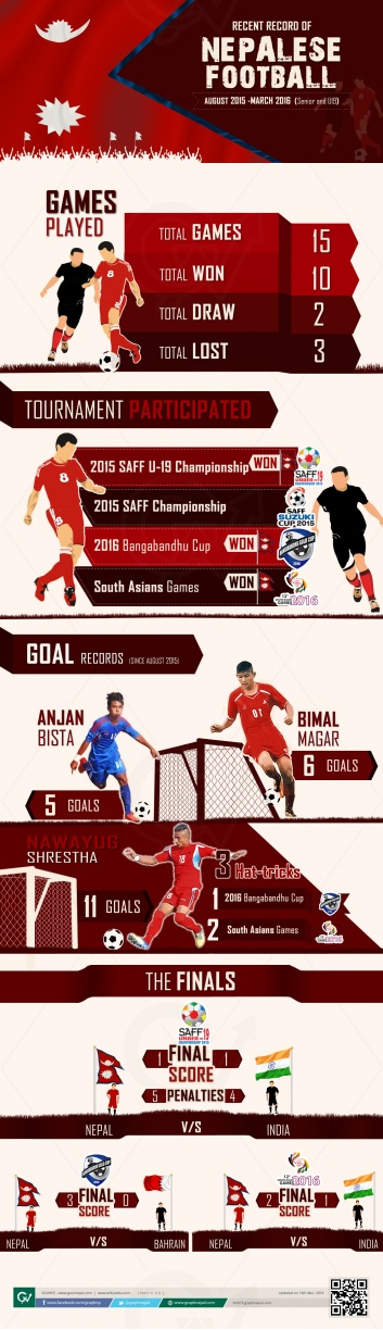 RECENT RECORD OF NEPALESE FOOTBALL
